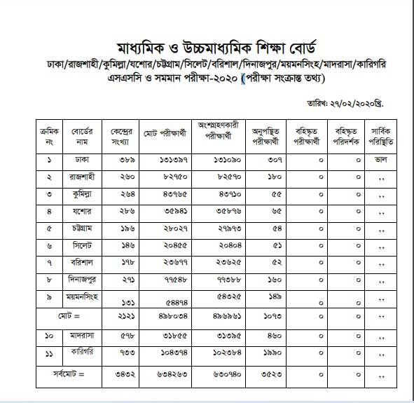 SSC Result 2020 Pass Rate