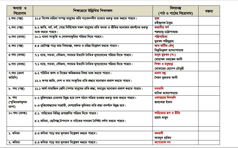 SSC Bangla 1st Paper Short syllabus 2021