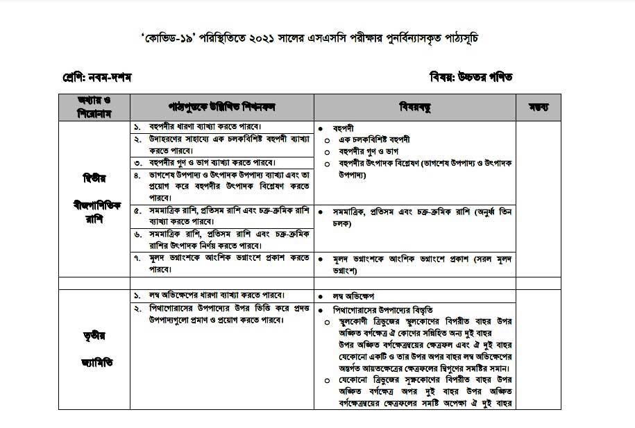 SSC Science Short Syllabus 2021