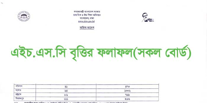 HSC Scholarship Result 2021(প্রকাশিত) – All Board Britti Result 2020