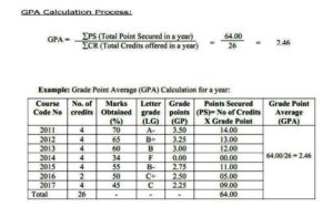 Honours 4th Year Improvement Result 2021