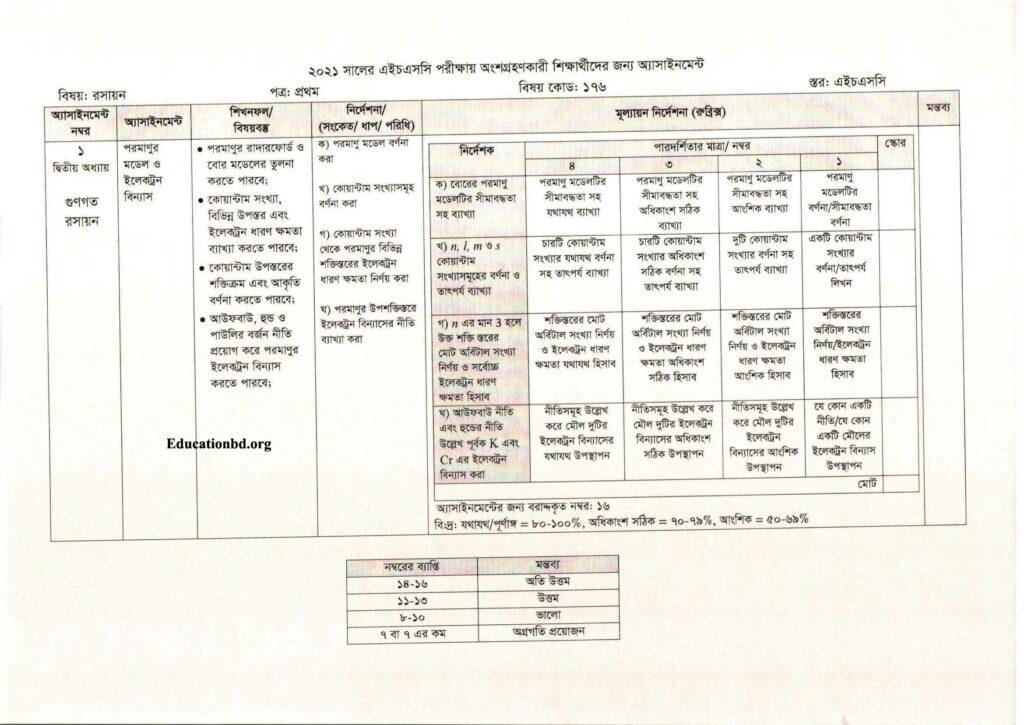 HSC Chemistry Assignment Syllabus 1st Week